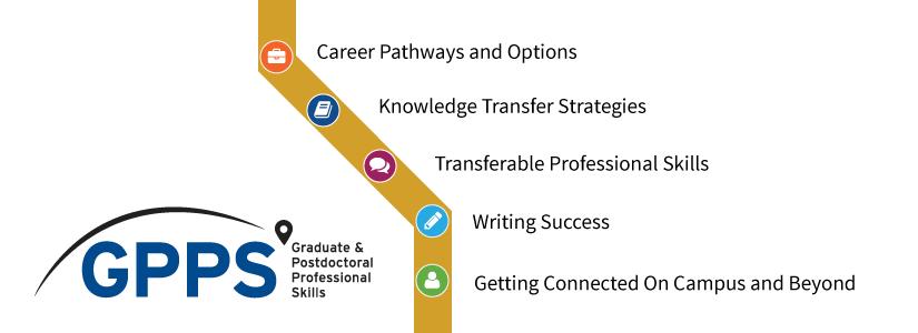 GPPS - Graduate & Postdoctoral Professional Skills banner