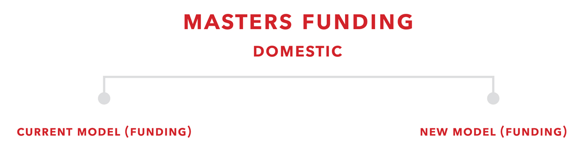 header image for masters domestic funding package table