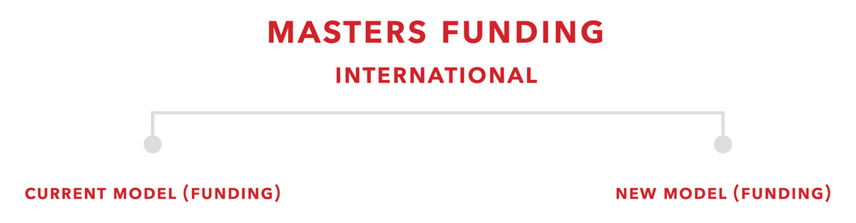 header image for masters international funding package table