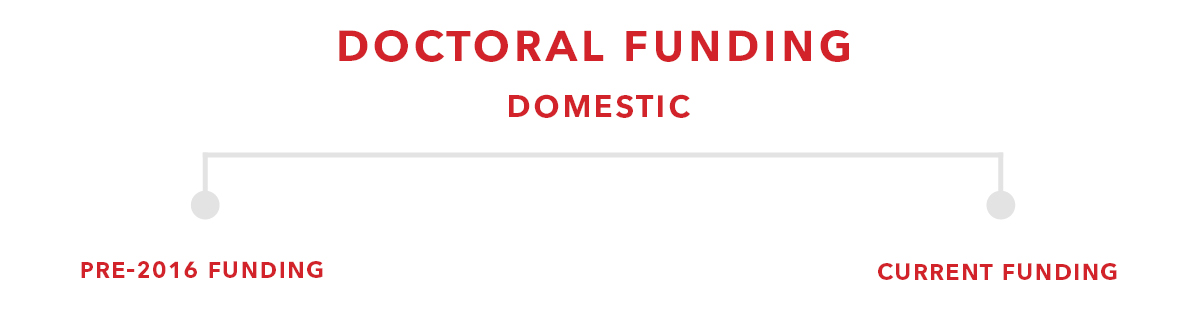 header for doctoral domestic funding charts