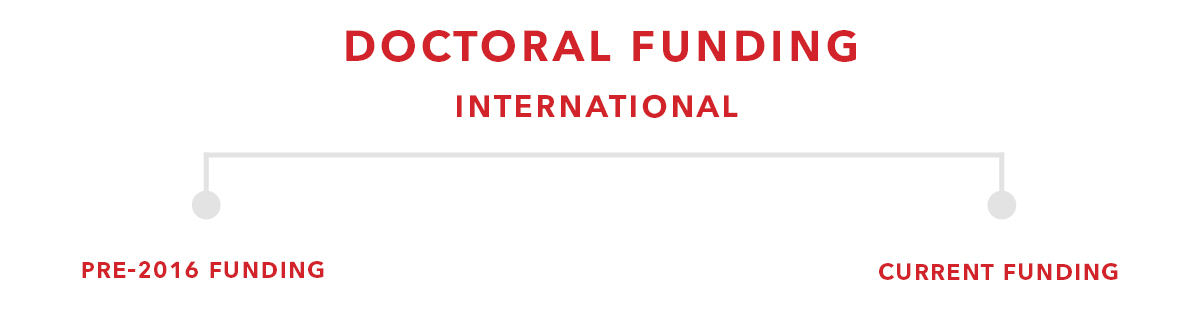 header for doctoral international funding charts