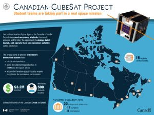 A Canadian Space Agency infographic showing the CubeSat project