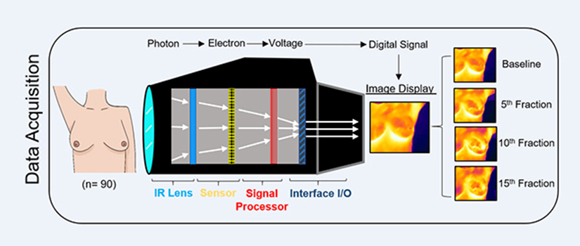 image illustrating how the QTI measured the heat and detected the damage or toxicity resulting from the RT at various points in time